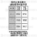 野村証券モノクロの写真・画像 : 報道写真の共同通信イメージリンク